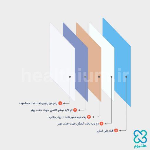 زیرانداز بهداشتی بیمار (دروشیت) بنلا سایز 90×60